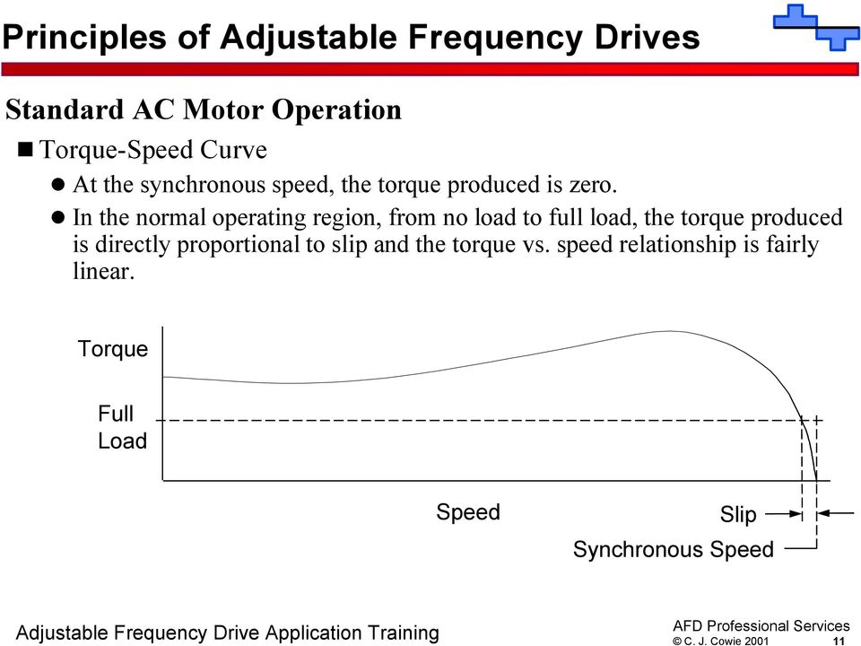 In the normal operating region, from no load to full load, the torque produced is
