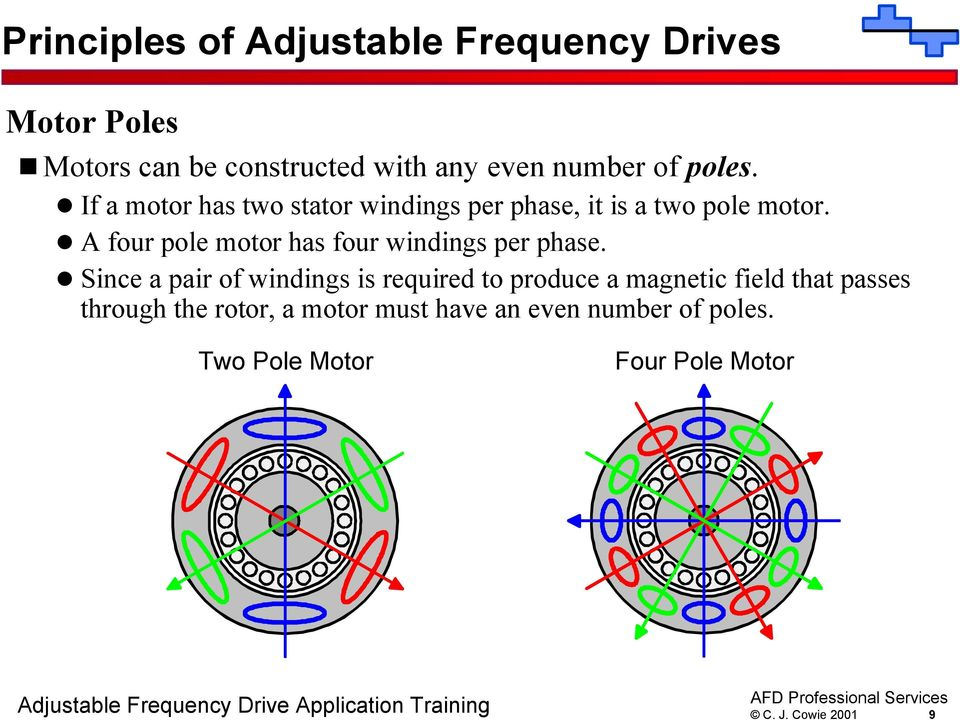 A four pole motor has four windings per phase.