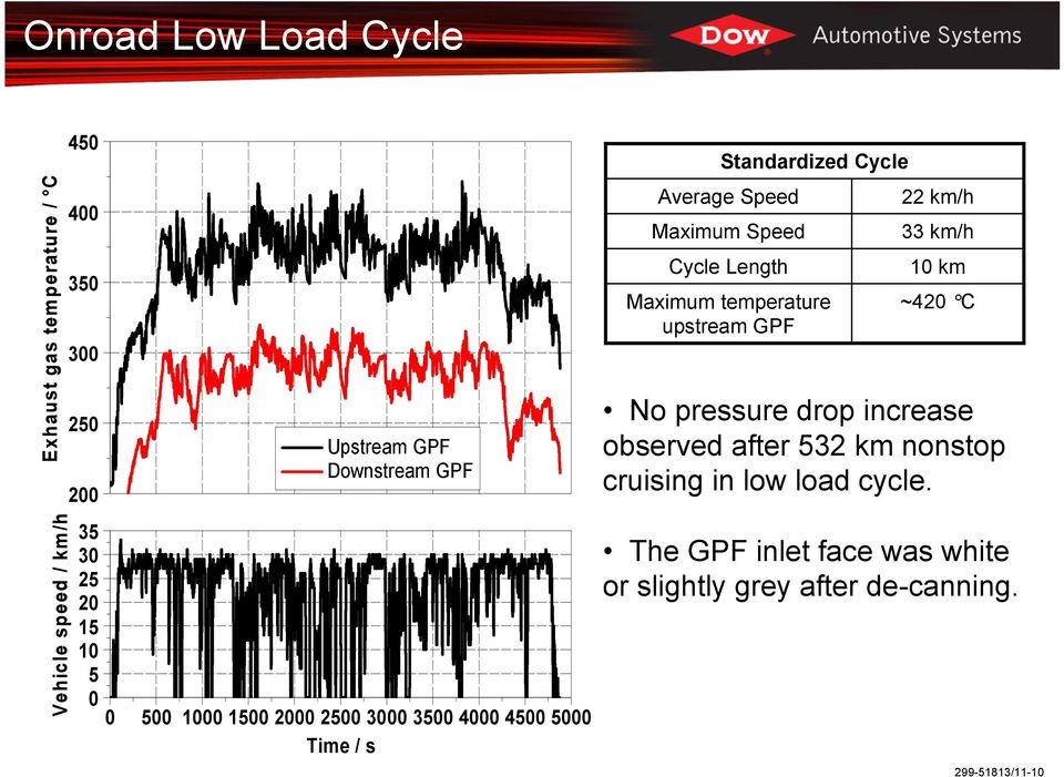 Maximum Speed Cycle Length Maximum temperature upstream 22 km/h 33 km/h 10 km ~420 C No pressure drop increase