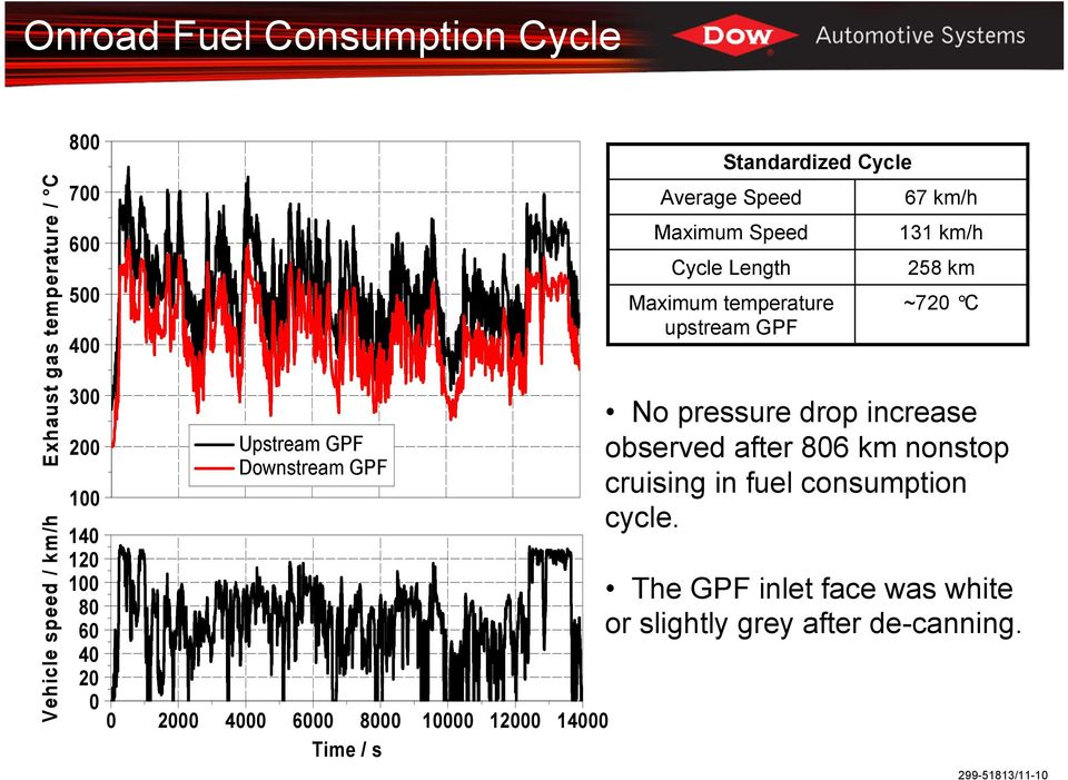 Maximum Speed Cycle Length Maximum temperature upstream 67 km/h 131 km/h 258 km ~720 C No pressure drop increase
