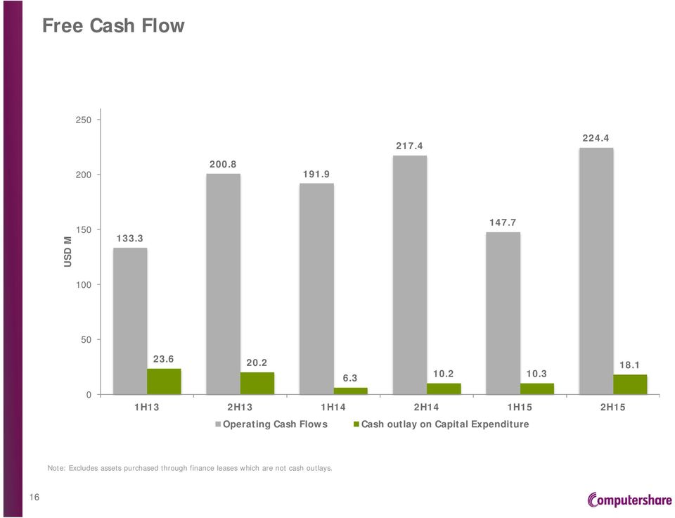 3 1H13 2H13 1H14 2H14 1H15 2H15 Operating Cash Flows Cash outlay on