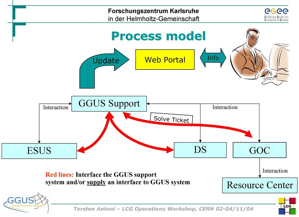 lines: Interface the GGUS support system and/or supply