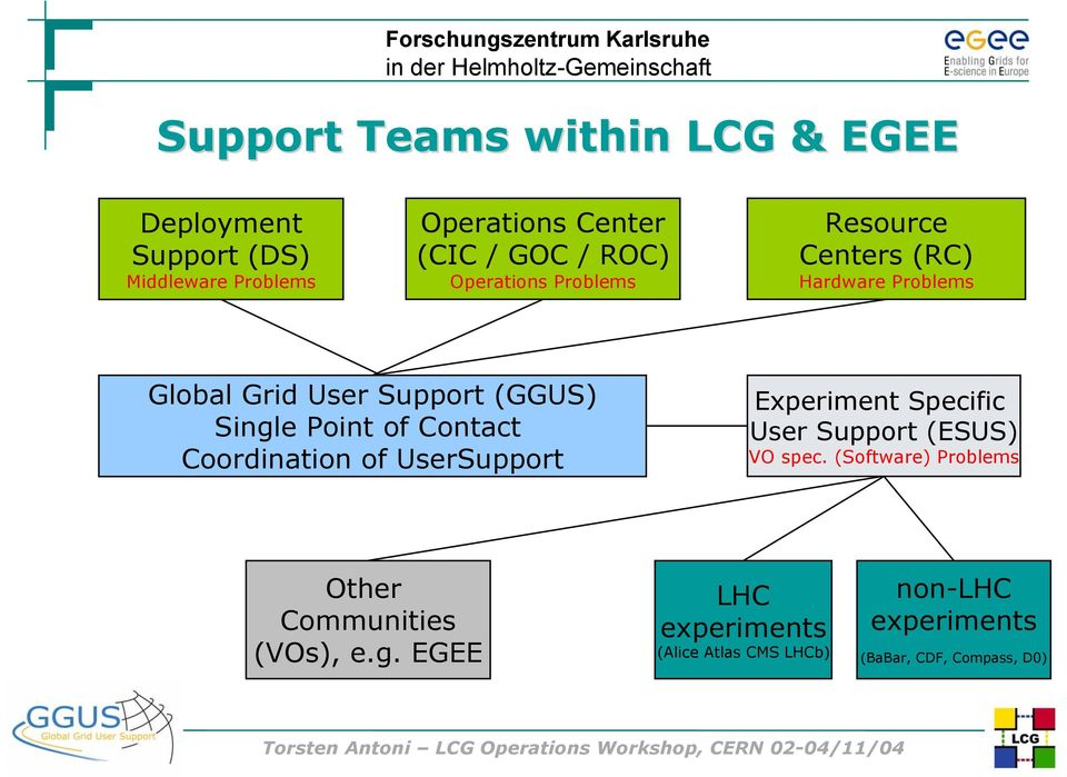 of Contact Coordination of UserSupport Experiment Specific User Support (ESUS) VO spec.
