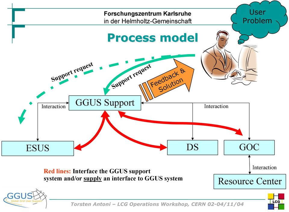 ESUS Red lines: Interface the GGUS support system and/or