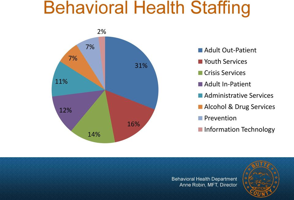 In-Patient Administrative Services 12% 14% 16%