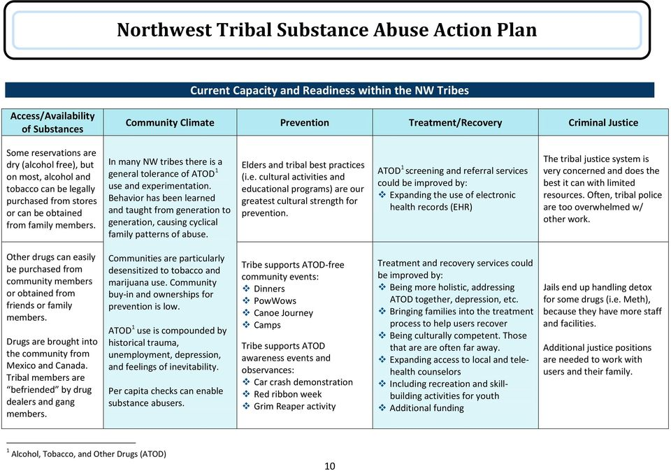 Behavior has been learned and taught from generation to generation, causing cyclical family patterns of abuse. Elders and tribal best practices (i.e. cultural activities and educational programs) are our greatest cultural strength for prevention.