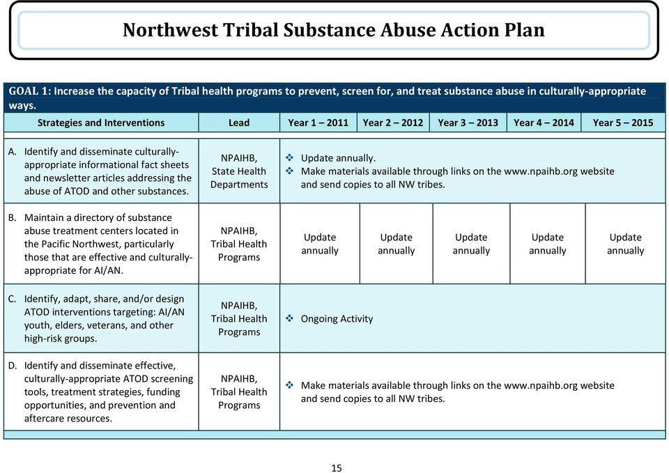 Identify and disseminate culturallyappropriate informational fact sheets and newsletter articles addressing the abuse of ATOD and other substances. NPAIHB, State Health Departments Update annually.