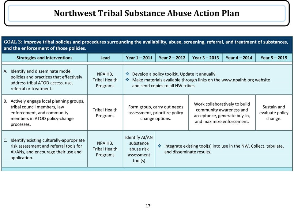 Identify and disseminate model policies and practices that effectively address tribal ATOD access, use, referral or treatment. NPAIHB, Tribal Health Programs Develop a policy toolkit.