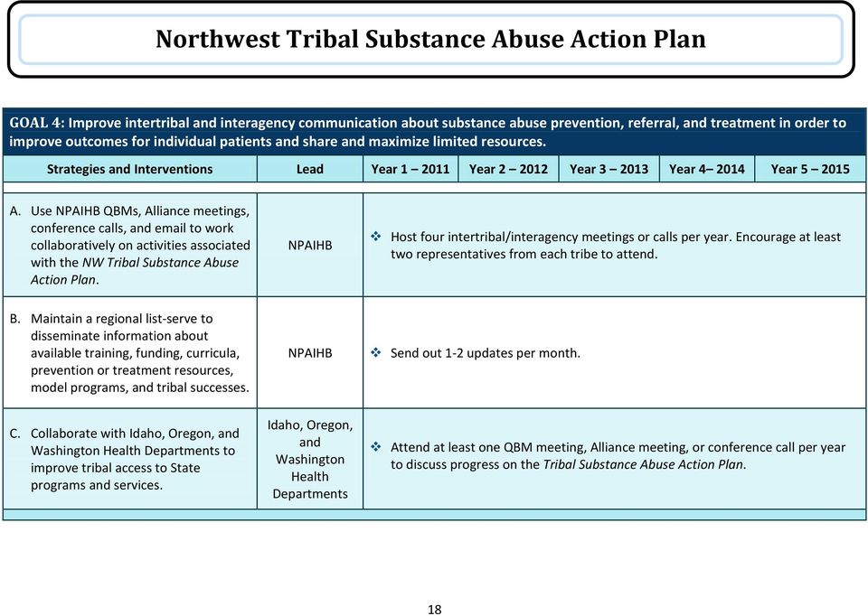 Use NPAIHB QBMs, Alliance meetings, conference calls, and email to work collaboratively on activities associated with the NW Tribal Substance Abuse Action Plan.