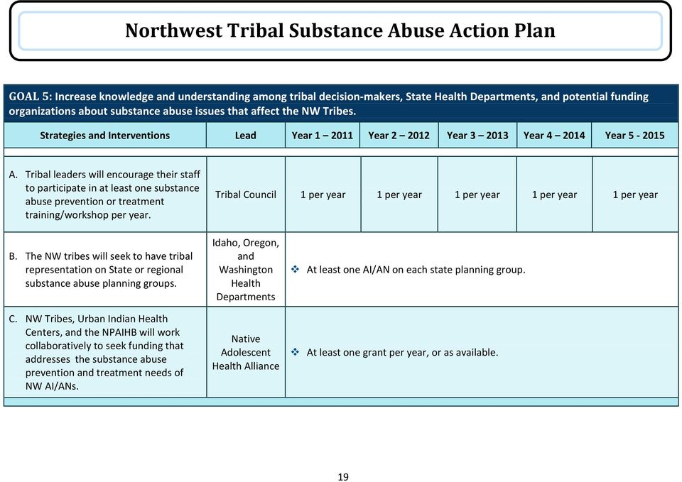 Tribal leaders will encourage their staff to participate in at least one substance abuse prevention or treatment training/workshop per year.