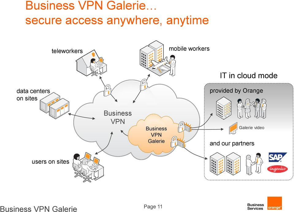sites provided by Orange Business VPN Business VPN Galerie