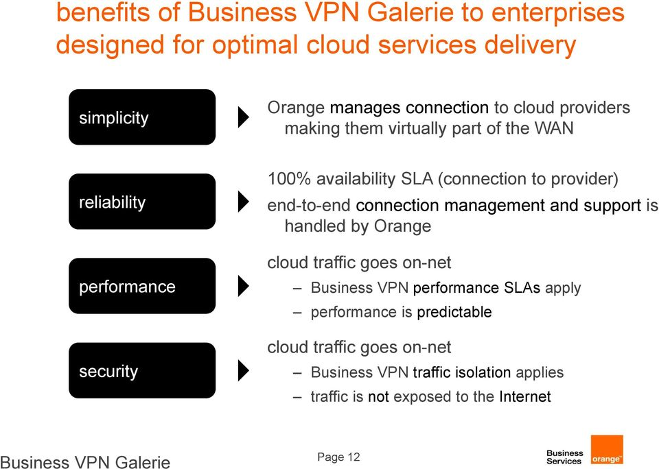connection management and support is handled by Orange cloud traffic goes on-net Business VPN performance SLAs apply performance is
