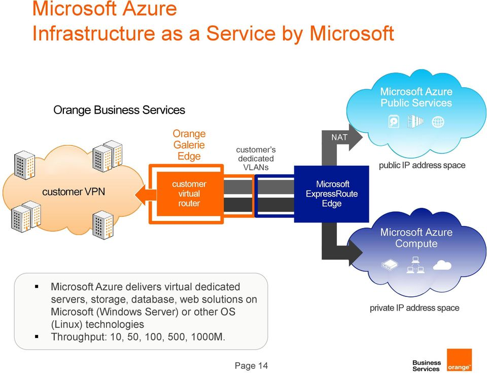 Microsoft Azure Compute Microsoft Azure delivers virtual dedicated servers, storage, database, web solutions on