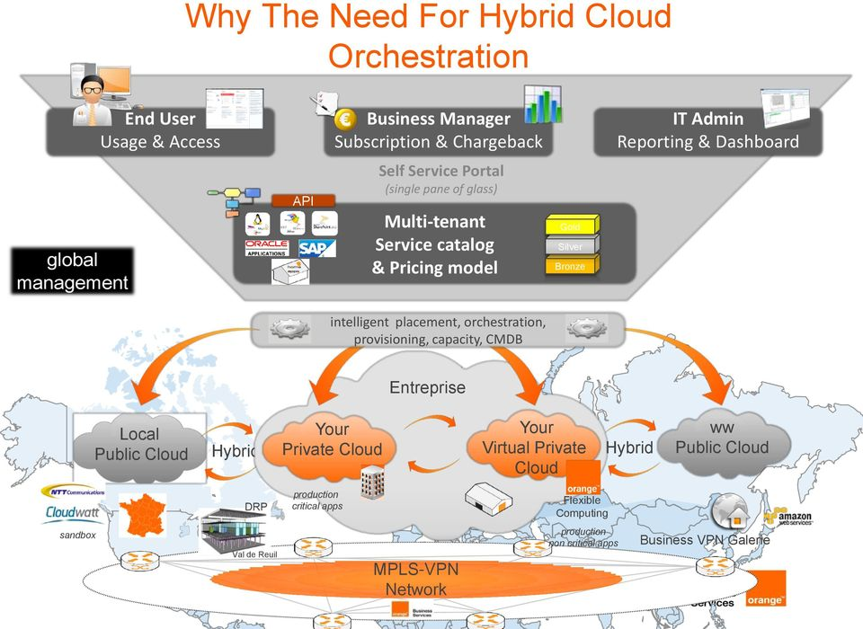placement, orchestration, provisioning, capacity, CMDB Entreprise Local Public Cloud Hybrid Your Private Cloud Your Virtual Private Cloud Hybrid