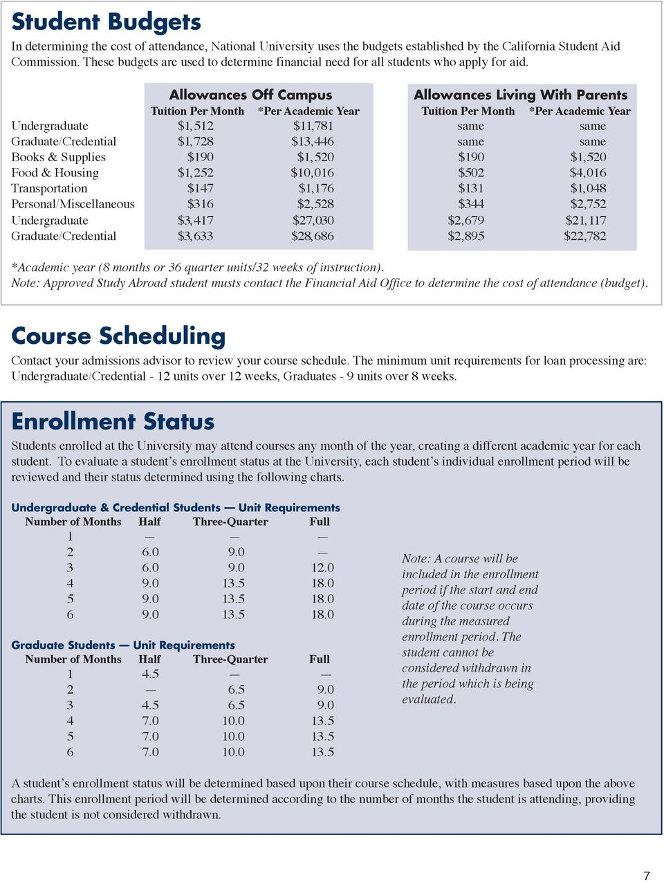 Allowances Off Campus Allowances Living With Parents Tuition Per Month *Per Academic Year Tuition Per Month *Per Academic Year Undergraduate $1,512 $11,781 same same Graduate/Credential $1,728