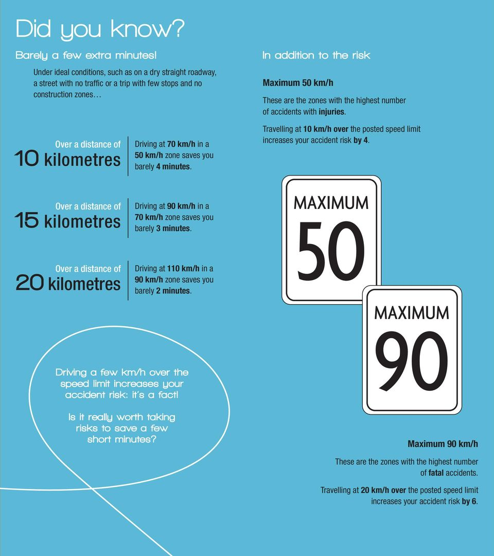 the highest number of accidents with injuries. Over a distance of 10 kilometres Driving at 70 km/h in a 50 km/h zone saves you barely 4 minutes.