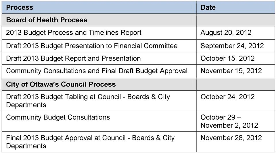 Approval November 19, 2012 City of Ottawa s Council Process Draft 2013 Budget Tabling at Council - Boards & City Departments October 24,