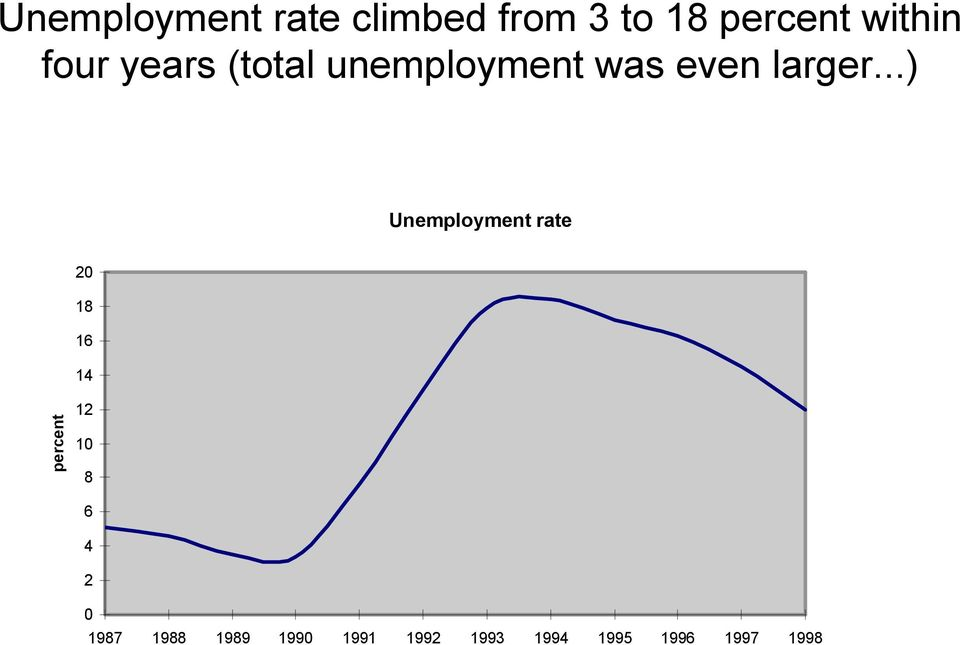 ..) Unemployment rate 20 18 16 14 percent 12 10 8 6 4