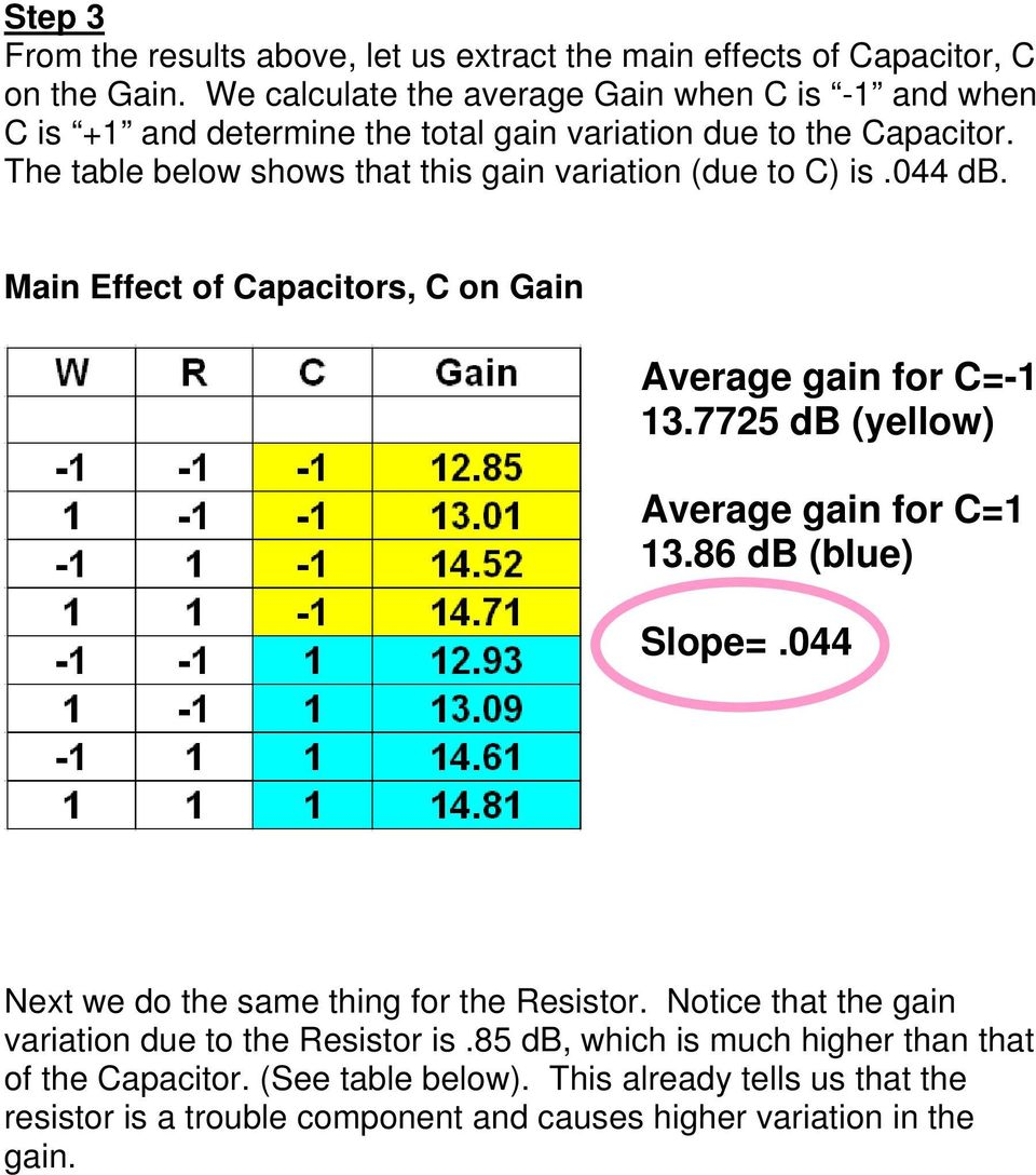 The table below shows that this gain variation (due to C) is.044 db. Main Effect of Capacitors, C on Gain Average gain for C=-1 13.7725 db (yellow) Average gain for C=1 13.