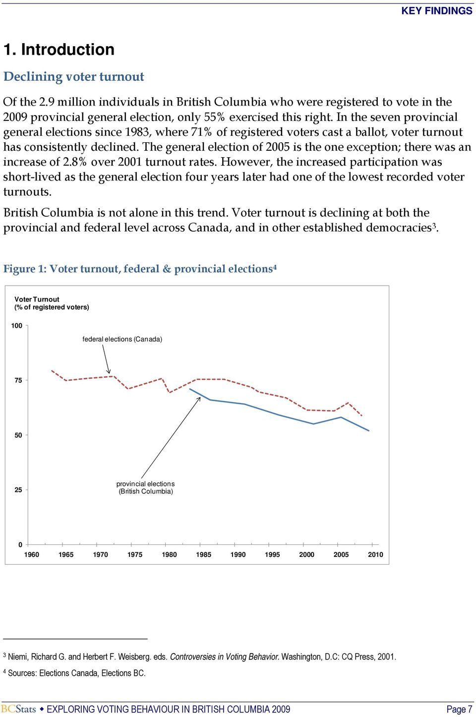 In the seven provincial general elections since 1983, where 71% of registered voters cast a ballot, voter turnout has consistently declined.