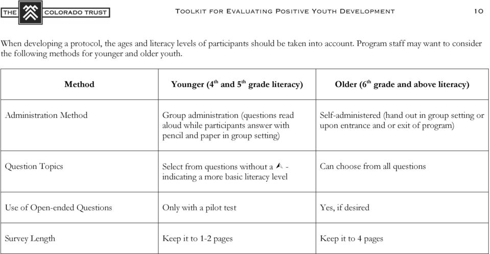 Method Younger (4 th and 5 th grade literacy) Older (6 th grade and above literacy) Administration Method Group administration (questions read aloud while participants answer with pencil and