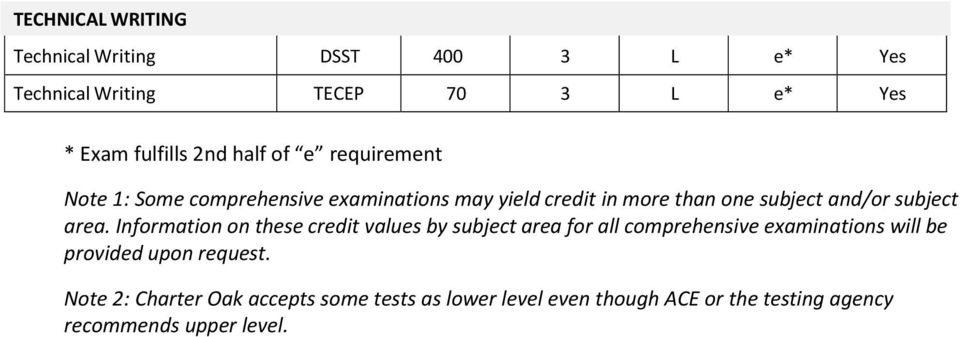 List of Tests and Credit Values - PDF