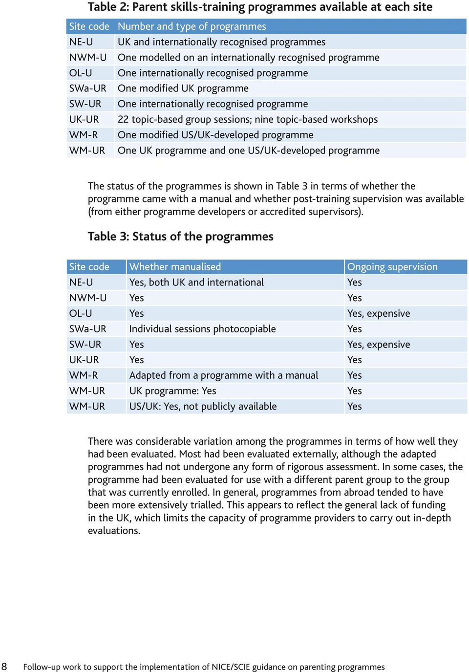 topic-based workshops One modified US/UK-developed programme One UK programme and one US/UK-developed programme The status of the programmes is shown in Table 3 in terms of whether the programme came