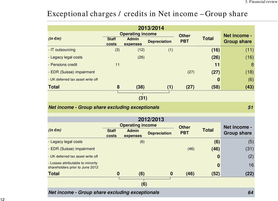 Financial review Net income - Group share excluding exceptionals 51 (in m) Staff costs 2012/2013 Operating income Admin Depreciation expenses Other PBT Total Net income - Group share - Legacy legal