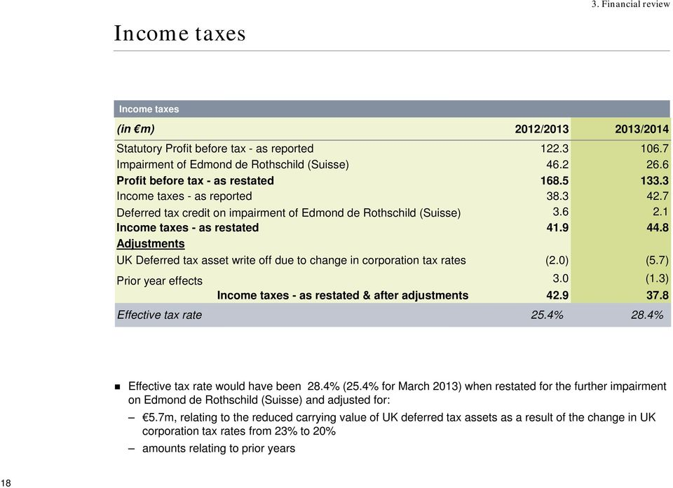 8 Adjustments UK Deferred tax asset write off due to change in corporation tax rates (2.0) (5.7) Prior year effects 3.0 (1.3) Income taxes - as restated & after adjustments 42.9 37.