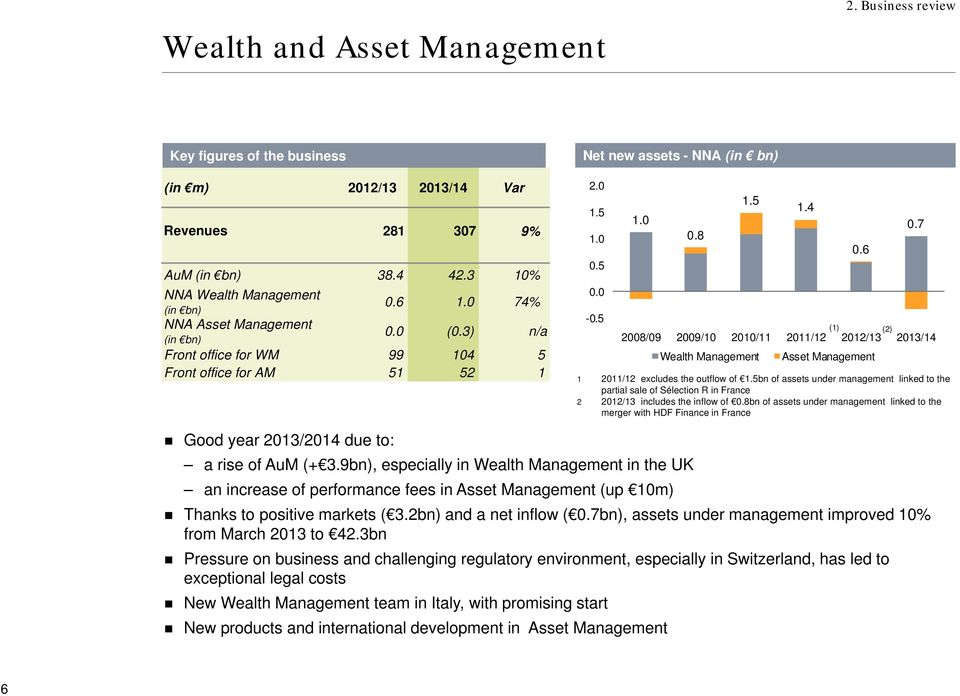 5 1.0 0.8 1.5 1 2011/12 excludes the outflow of 1.5bn of assets under management linked to the partial sale of Sélection R in France 2 2012/13 includes the inflow of 0.