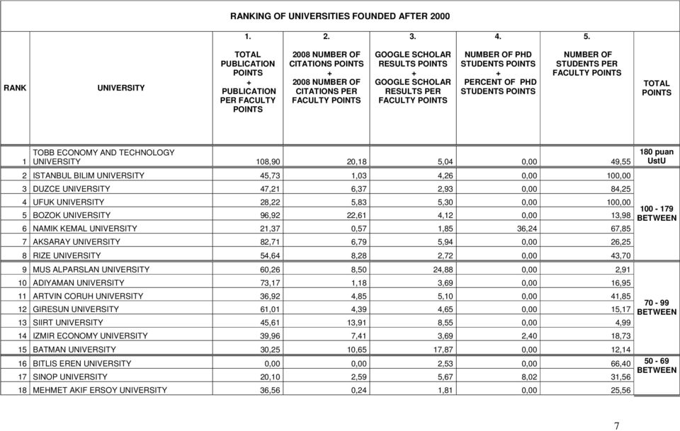STUDENTS + PERCENT OF PHD STUDENTS NUMBER OF STUDENTS PER FACULTY TOTAL 1 TOBB ECONOMY AND TECHNOLOGY UNIVERSITY 108,90 20,18 5,04 0,00 49,55 2 ISTANBUL BILIM UNIVERSITY 45,73 1,03 4,26 0,00 100,00 3