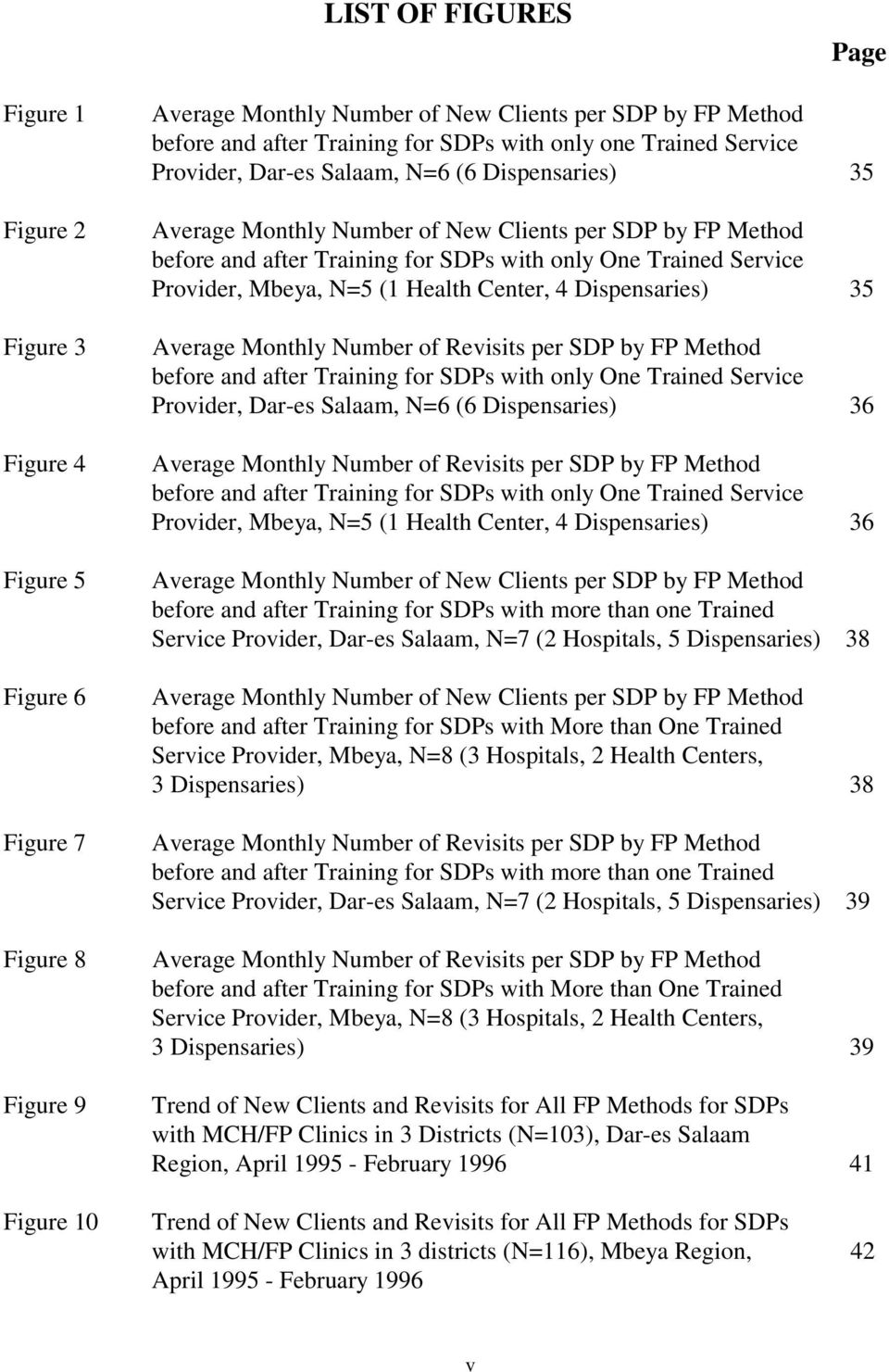 Trained Service Provider, Mbeya, N=5 (1 Health Center, 4 Dispensaries) 35 Average Monthly Number of Revisits per SDP by FP Method before and after Training for SDPs with only One Trained Service