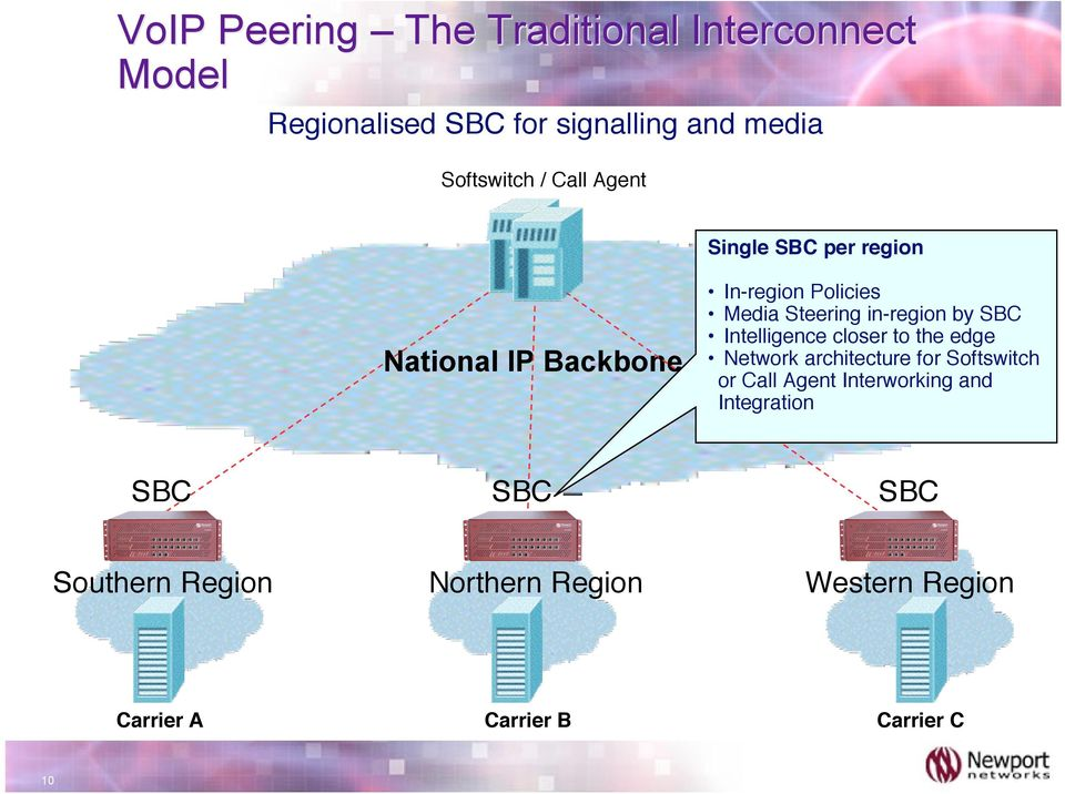 Region Carrier B In-region Policies Media Steering in-region by SBC Intelligence closer to the edge