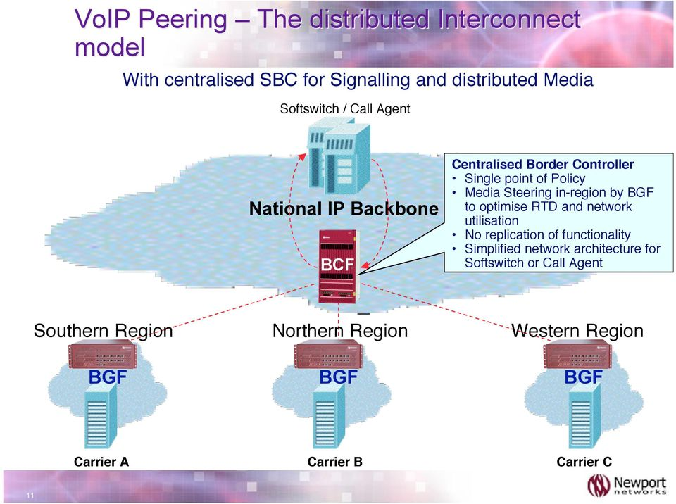 Steering in-region by BGF to optimise RTD and network utilisation No replication of functionality Simplified