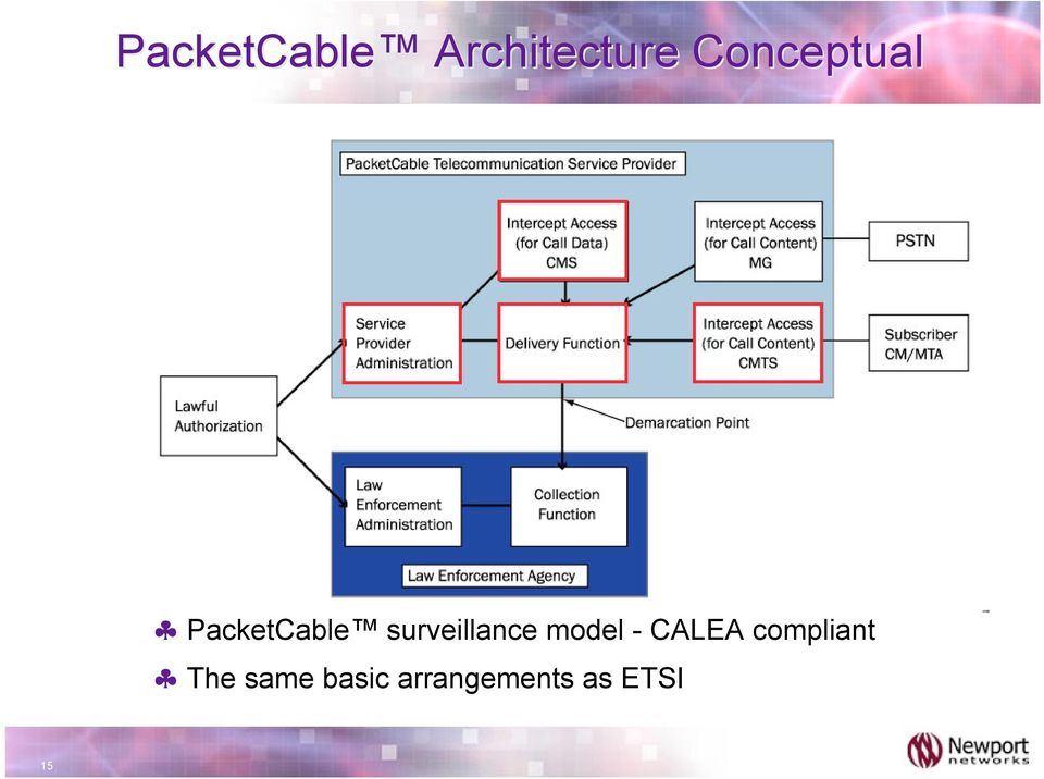 PacketCable surveillance model