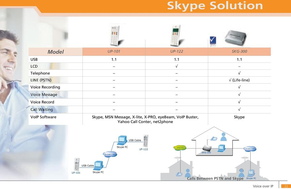 Waiting VoIP Software Skype, MSN Message, X-lite, X-PRO, eyebeam, VoIP Buster, Yahoo Call Conter,