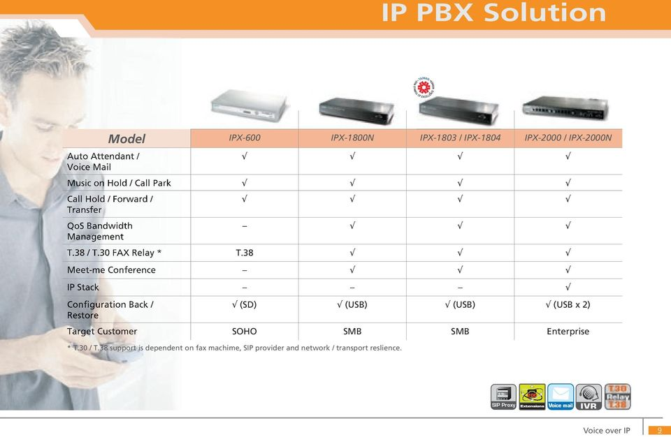 38 Meet-me Conference IP Stack Configuration Back / Restore (SD) (USB) (USB) (USB x 2) Target Customer SOHO SMB SMB Enterprise *
