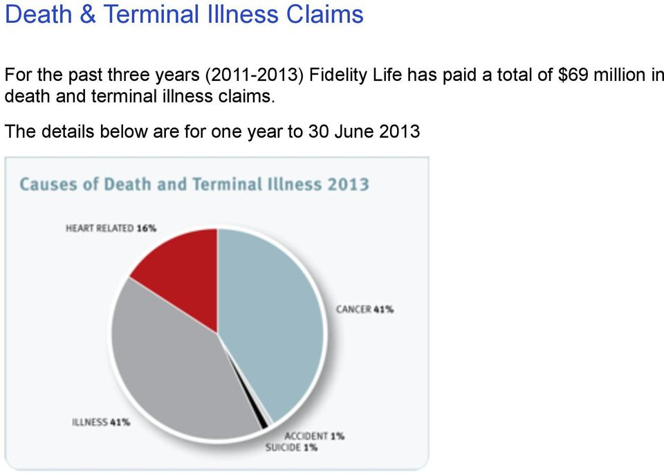 of $69 million in death and terminal illness