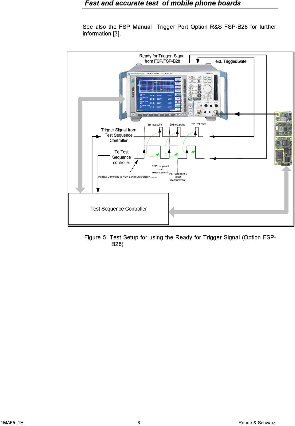 Trigger/Gate Trigger Signal from Test Sequence Controller 1st test point 2nd test point 2rd test point To Test Sequence