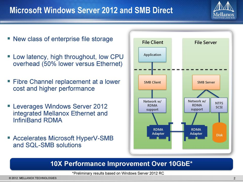 Server 2012 integrated Mellanox Ethernet and InfiniBand Network w/ support Network w/ support NTFS SCSI Accelerates Microsoft HyperV- and SQL-