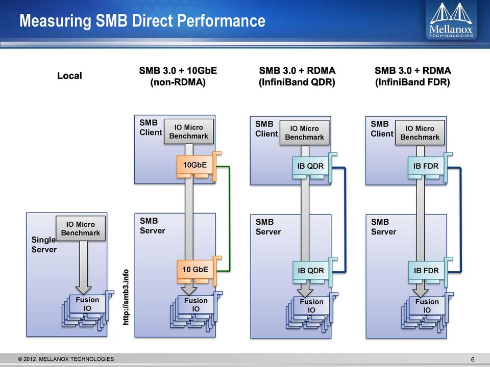 QDR IB FDR Single Server Micro Benchmark Server Server