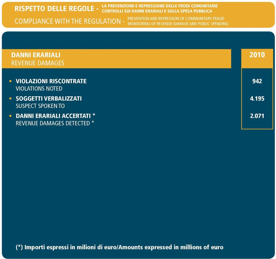 SPENDING DANNI ERARIALI REVENUE DAMAGES VIOLAZIONI RISCONTRATE VIOLATIONS NOTED SOGGETTI VERBALIZZATI SUSPECT SPOKEN TO DANNI
