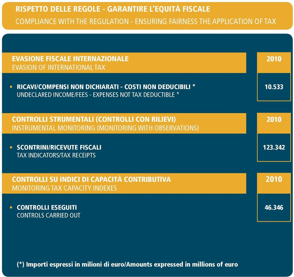 533 CONTROLLI STRUMENTALI (CONTROLLI CON RILIEVI) INSTRUMENTAL MONITORING (MONITORING WITH OBSERVATIONS) SCONTRINI/RICEVUTE FISCALI TAX INDICATORS/TAX RECEIPTS 123.