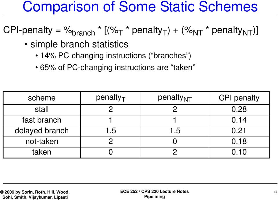 of PC-changing instructions are taken scheme penalty T penalty NT CPI penalty stall 2 2