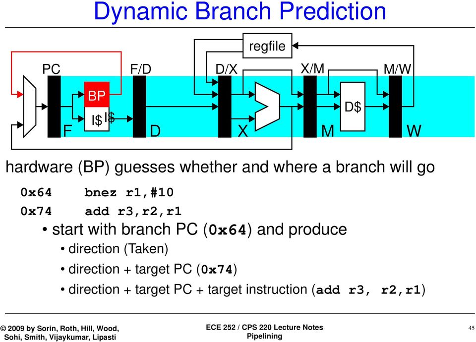 add r3,r2,r1 start with branch PC (0x64) and produce direction (Taken)
