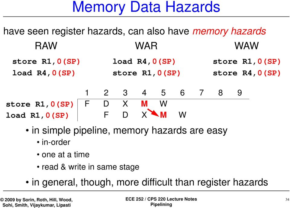 store R1,0(SP) F D X M W load R1,0(SP) F D X M W in simple pipeline, memory hazards are easy