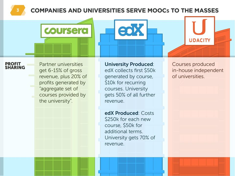 University Produced: edx collects first $50k generated by course, $10k for recurring courses.