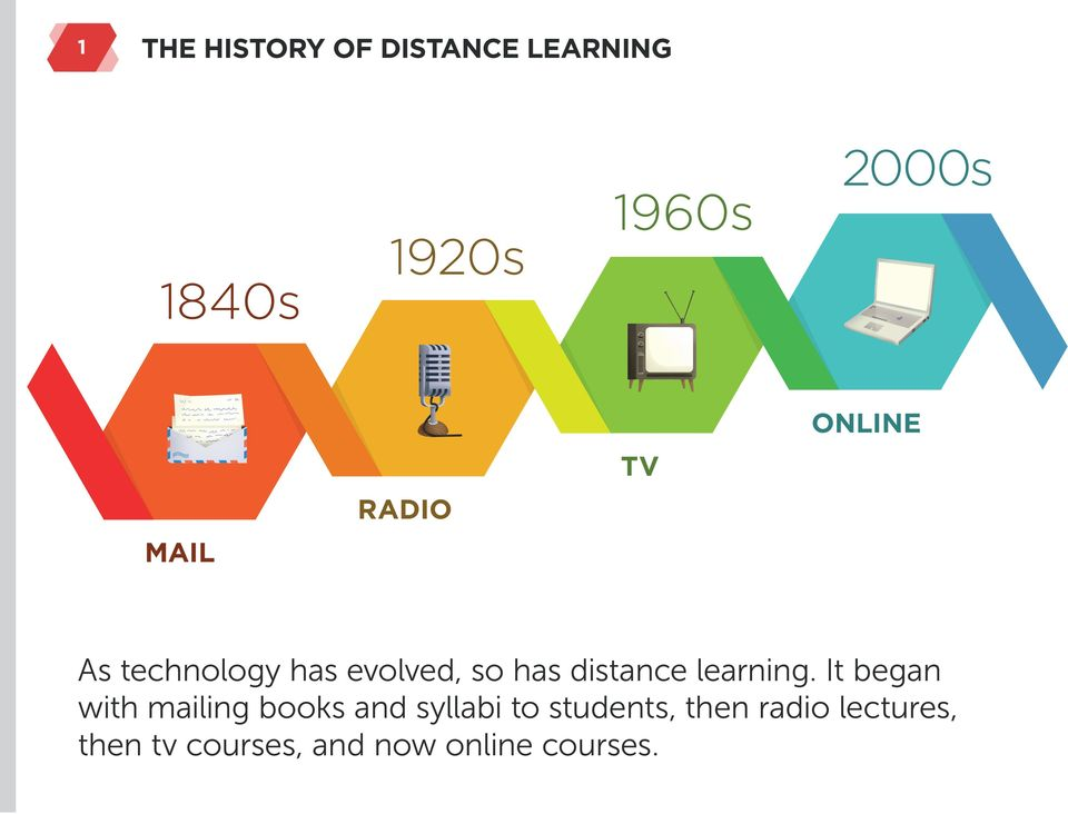 distance learning.