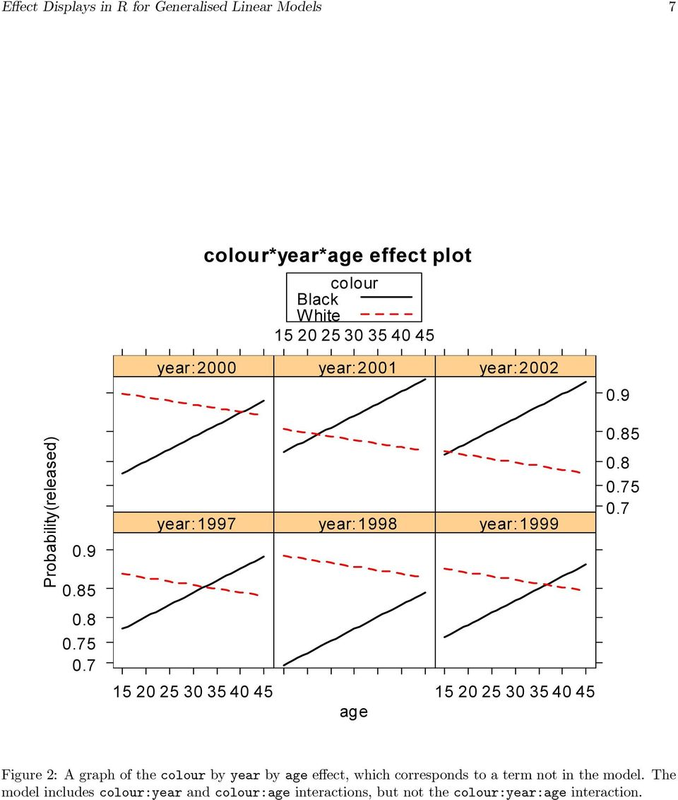 20 25 30 35 40 45 age 15 20 25 30 35 40 45 Figure 2:A graph of the colour by year by age effect, which corresponds to a