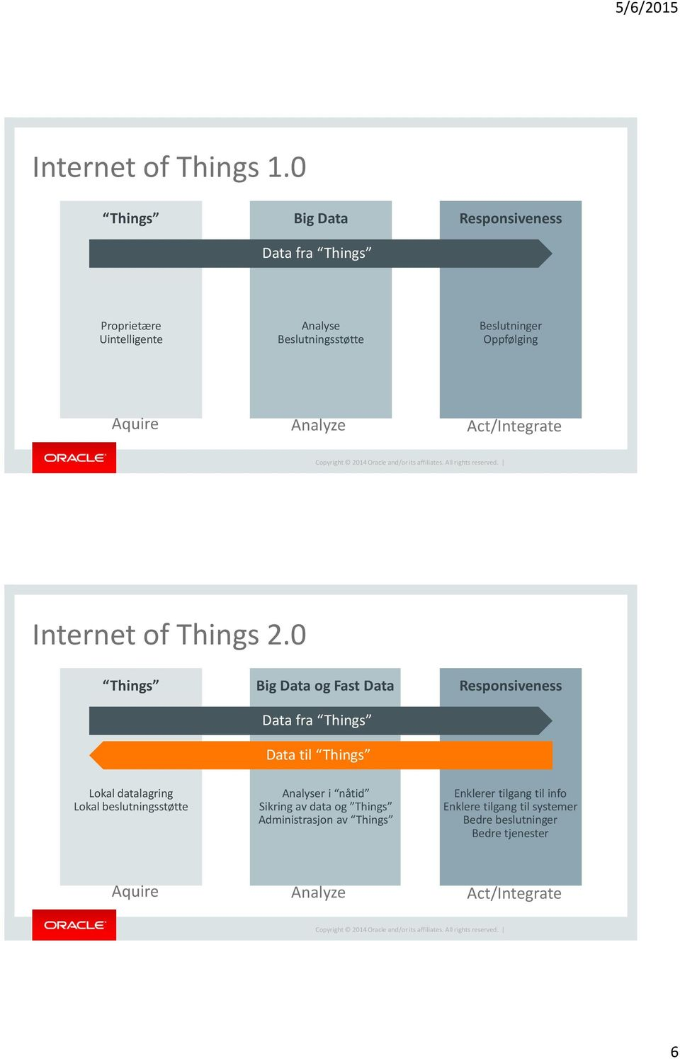 Aquire Analyze Act/Integrate Internet of Things 2.